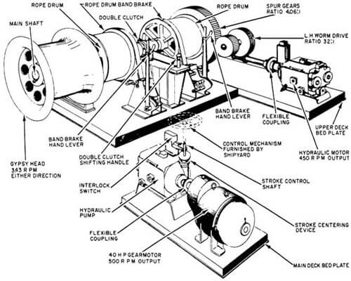 Components of anchor and mooring winches