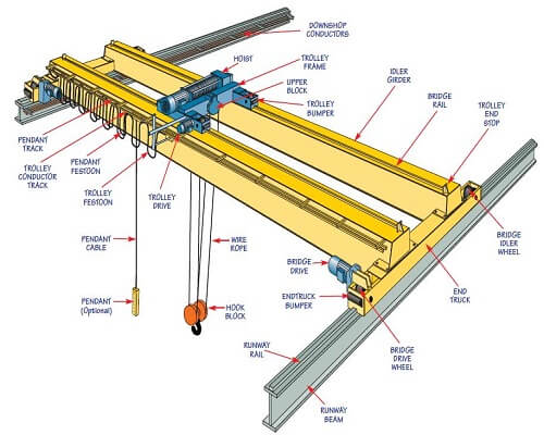 Graphics of Casting Bridge Crane
