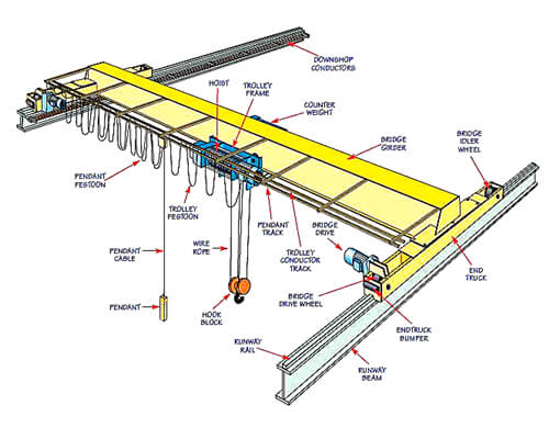 Single Girder Bridge Crane for Sale