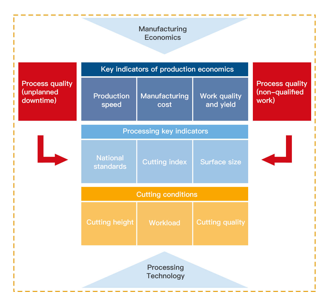 Summary view of a manufacturing plant of various elements of their relationship (NEXT STEP Models and Concepts)
